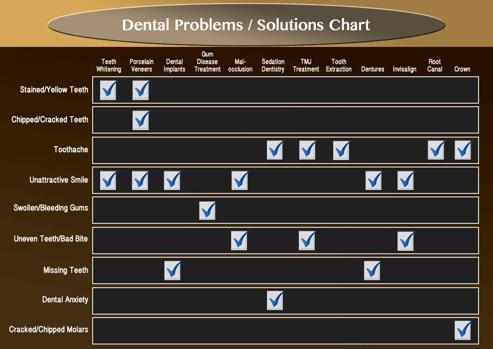 Dental Problems Chart